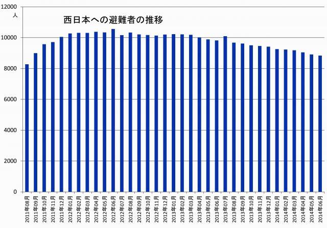 西日本への避難者数の推移
