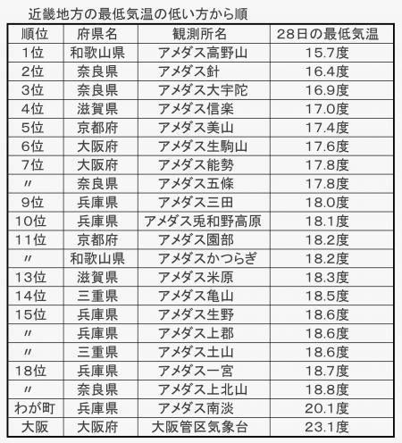 2014年7月28日近畿地方の最低気温番付
