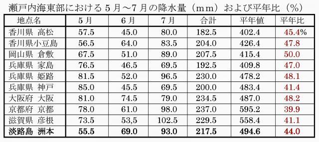 各地の5月~7月の降水量