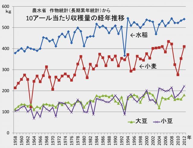 作物の単位面積あたりの収量も増加