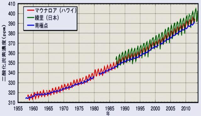大気中の二酸化炭素濃度の長期的変化