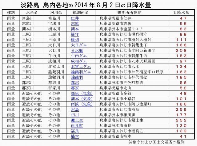 淡路島各地の2014年8月2日の日降水量