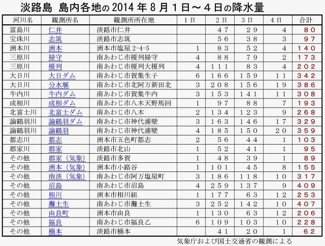 2014年8月台風12号の影響による降水量