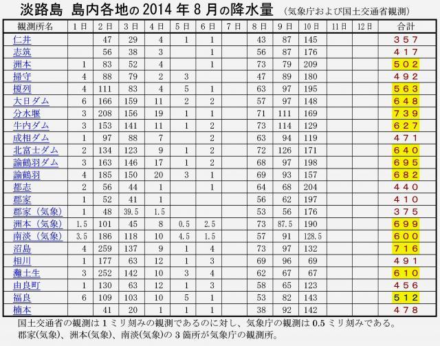 2014年8月10日 8月の淡路島各地の雨量
