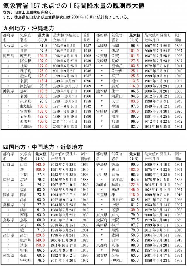 気象官署での1時間降水量の記録 西日本