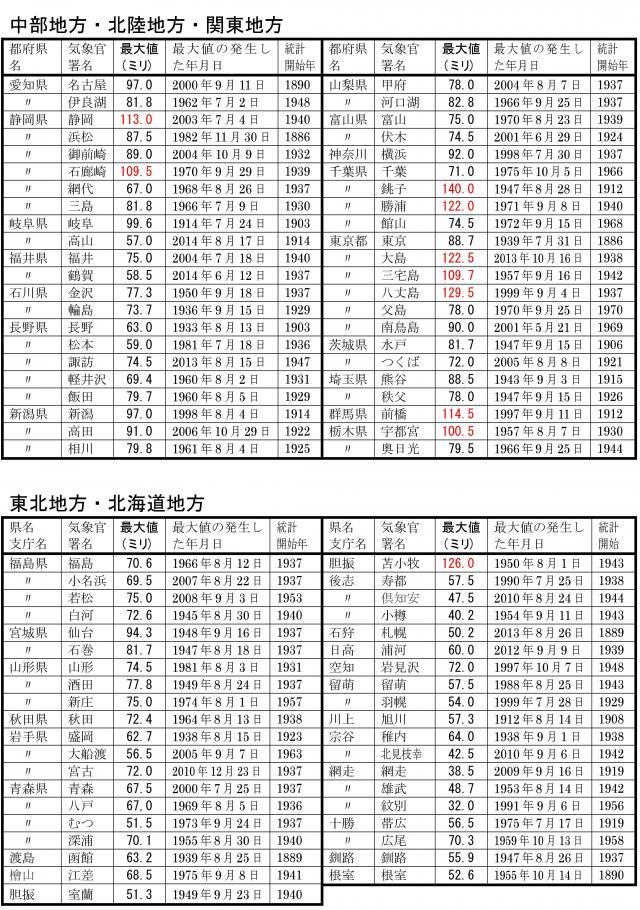 気象官署での1時間降水量の記録 東・北日本