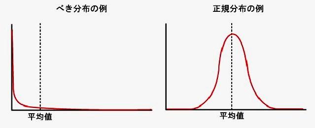 べき分布と正規分布