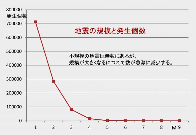 地震の規模と発生数