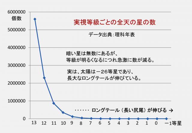 恒星の等級と個数