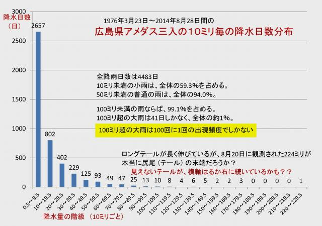 広島県アメダス三入 10ミリ毎の降雨日数分布
