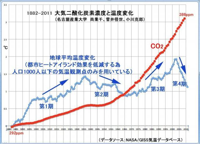 2000年以降の寒冷化が浮かび上がった