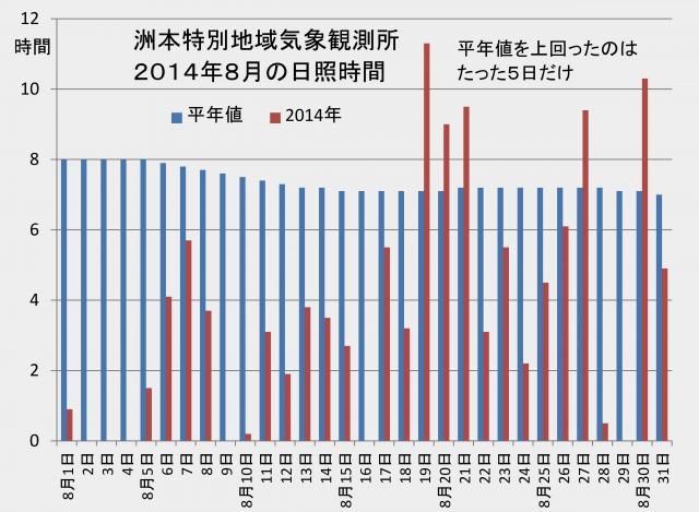 2014年8月の洲本の日照時間は平年の半分