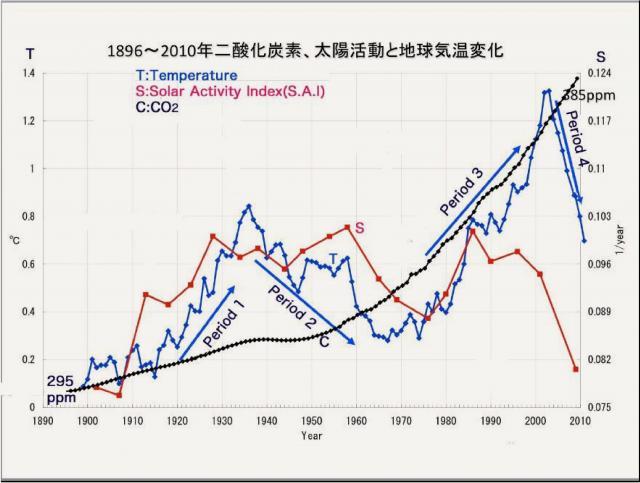 2000年以降地球は寒冷化してきた
