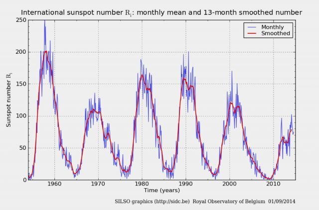 太陽黒点の推移