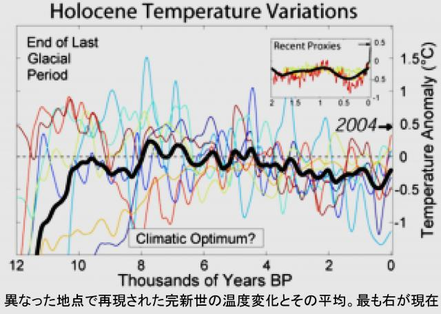 完新世の気温変動
