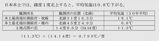 日本本土の緯度による気温逓減率