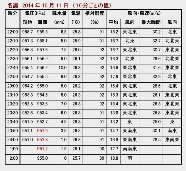 沖縄本島 名護特別地域気象観測所の観測データ