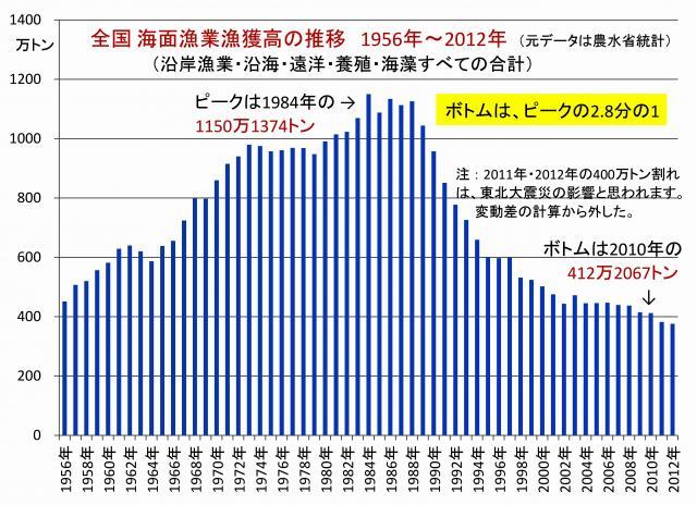 海面漁業の漁獲高推移 (全国・全魚種総計)