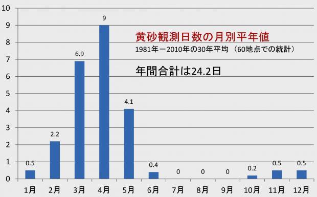 黄砂観測日数の月別分布