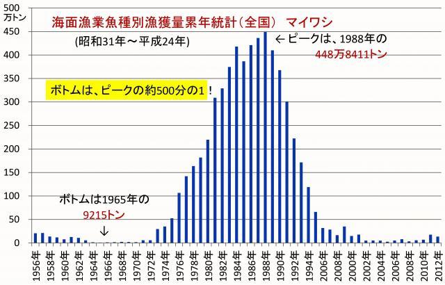 漁獲高の経年変化 (全国) マイワシ
