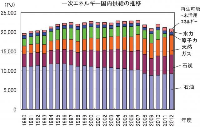 一次エネルギー国内供給の推移