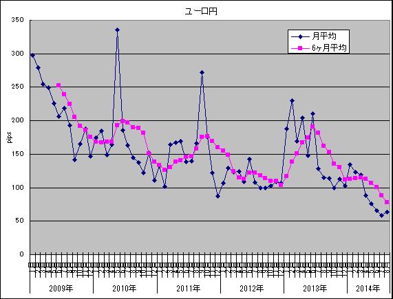 2014年8月 ユーロ円
