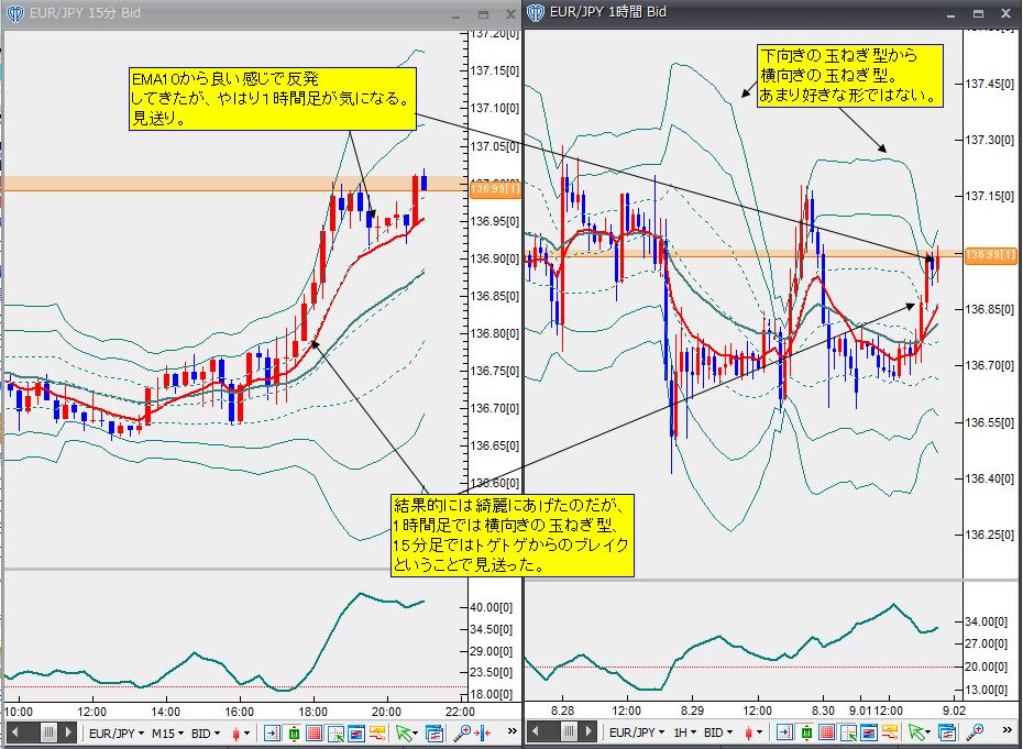 9月1日ユーロ円