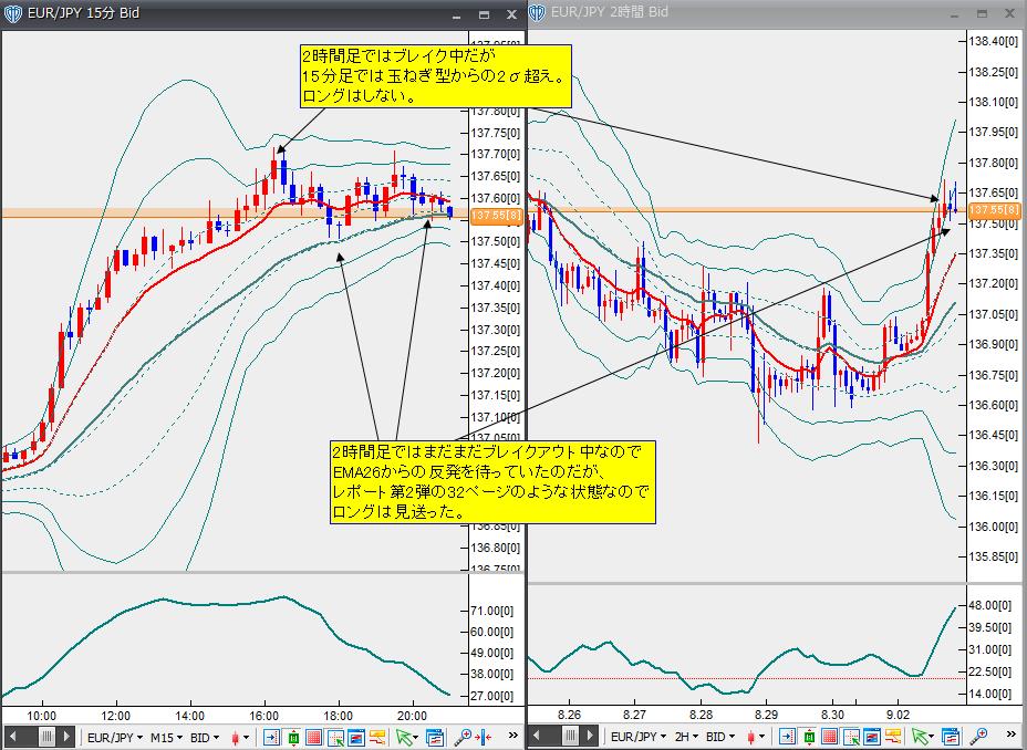 9月2日ユーロ円