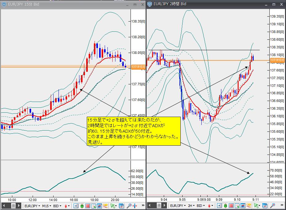 9月10日ユーロ円