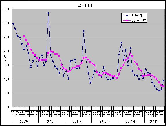 ボラ9月ユーロ円