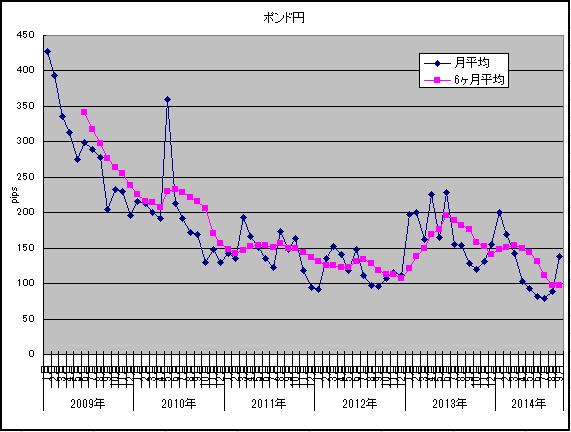 ボラ9月ポンド円