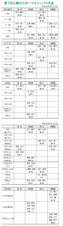 2014三郷大会結果