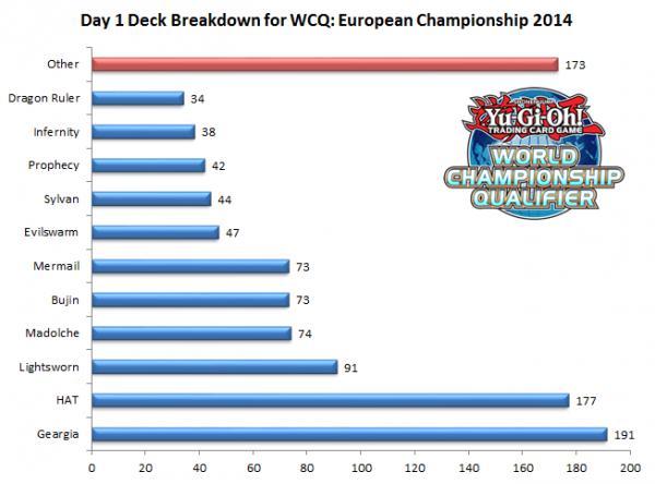 wcq2014eu-day1-deck-breakdown.png