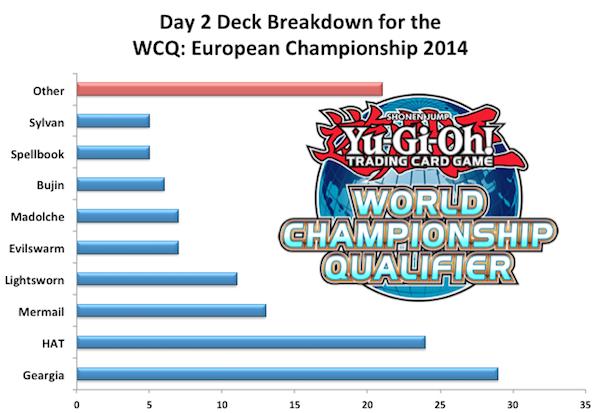 wcq2014eu-day2-deck-breakdown.png