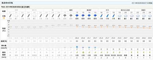 88魚沼天気
