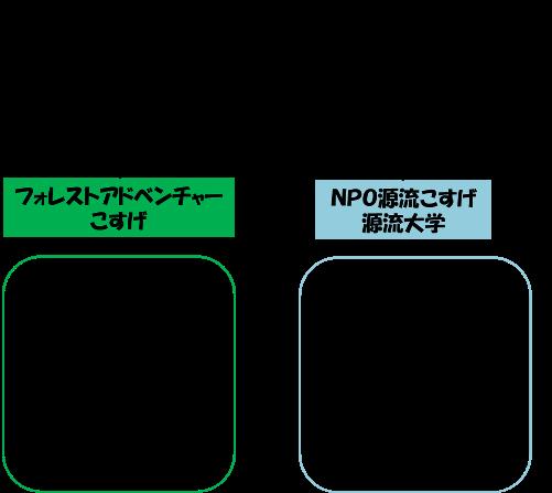 H26 地域おこし協力隊 図