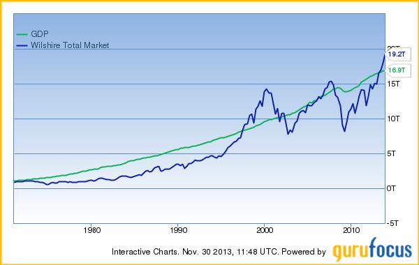 米国GDPと米国株式時価総額の時系列