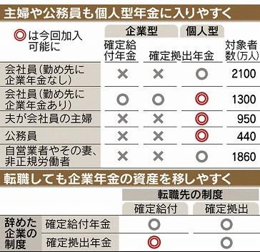 確定拠出年金に誰でも加入、主婦・公務員も|日本経済新聞