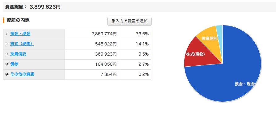 資産グラフ_201408