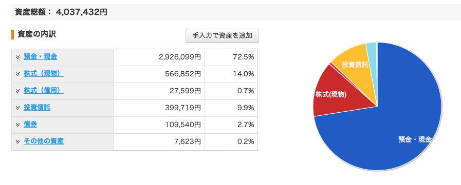 資産グラフ_201409
