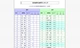 2014年10月3日-日本選手世界ランキング