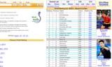 2014年10月3日-ITTF世界ランキング発表
