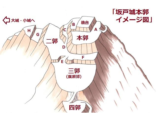 坂戸城本郭