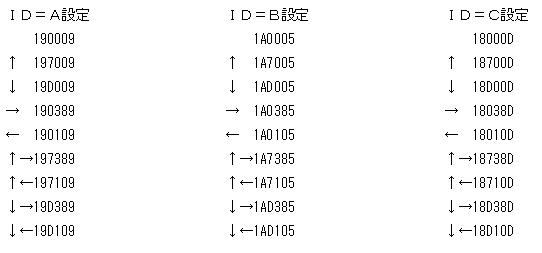 ラジコン(デコーダ)分析表1