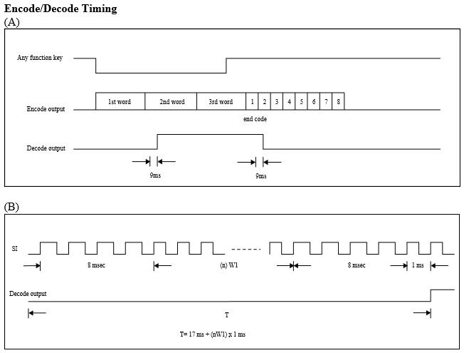 Toyラジコンの信号フォーマットTX2RX2EncodeDecordeTiming