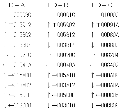 Toyラジコンの信号フォーマットCCP1分析1