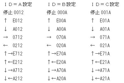 Toyラジコンの信号フォーマットCCP2分析1