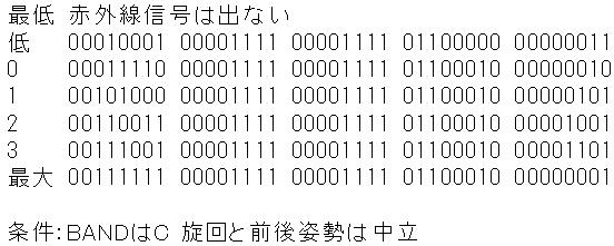 Toy赤外線リモコンの信号フォーマットProtocol社IRCヘリ分析1