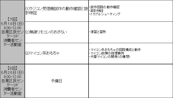 ドクター研修会(無線リモコン)の紹介日程4