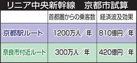 リニア京都駅構想